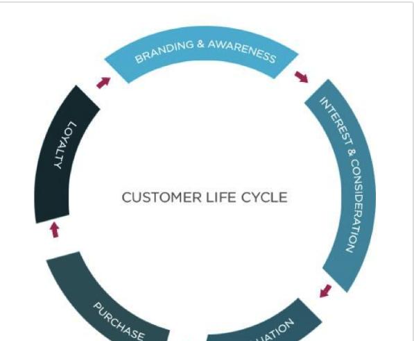 مقاله چرخه حیات مشتری